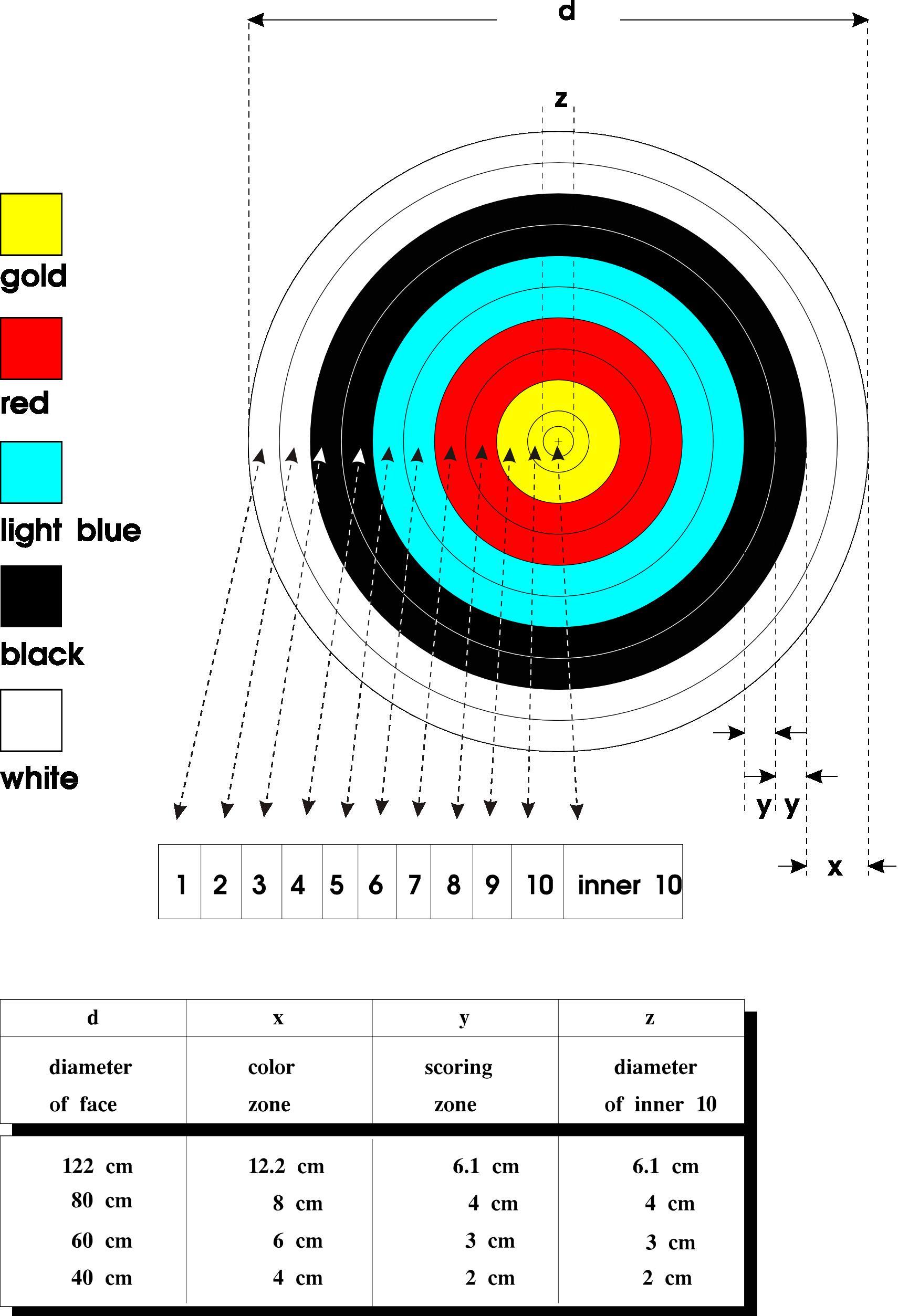 blason anglais 10 zones (target archery)